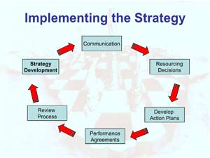 Implementing the Strategy